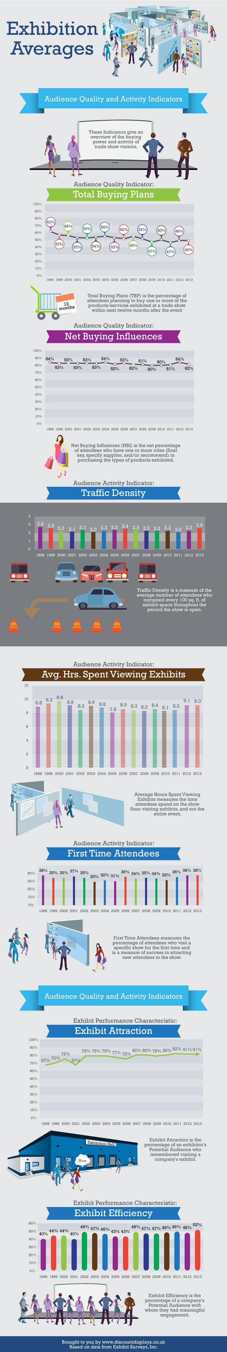 Infografia sobre una feria